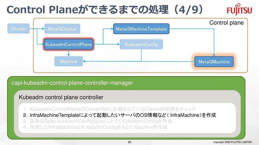 Control Planeができるまでの処理(4/9) Copyright 2020 FUJI...