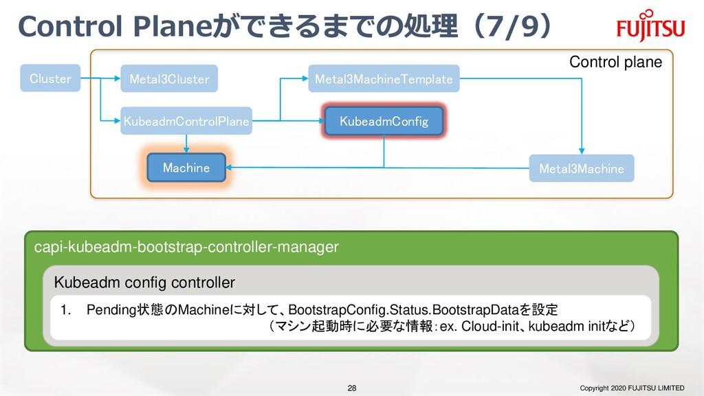 Control Planeができるまでの処理(7/9) Copyright 2020 FUJI...