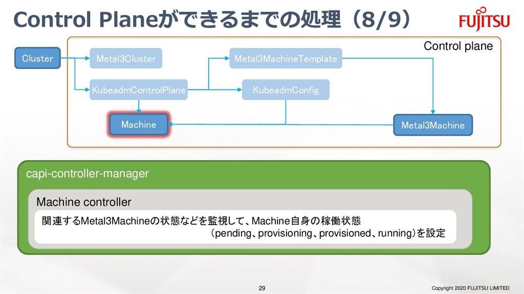 Control Planeができるまでの処理(8/9) Copyright 2020 FUJI...