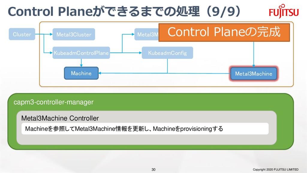 Control Planeができるまでの処理(9/9) Copyright 2020 FUJI...
