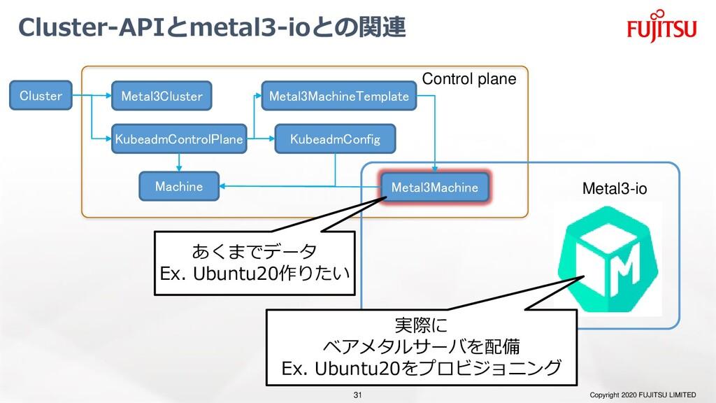 Cluster-APIとmetal3-ioとの関連 Copyright 2020 FUJITS...