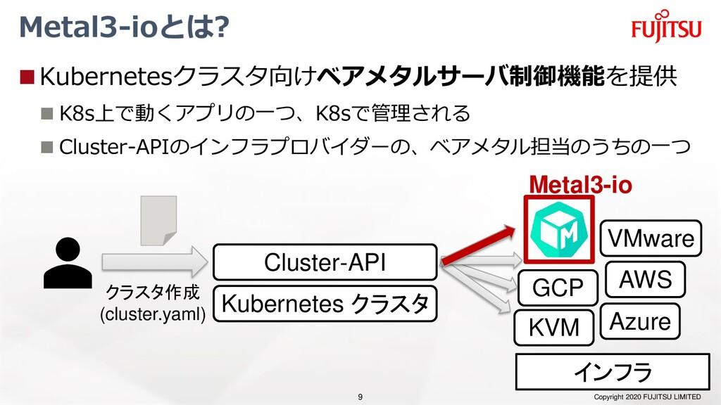 Kubernetes クラスタ Metal3-ioとは? ◼Kubernetesクラスタ向けベ...