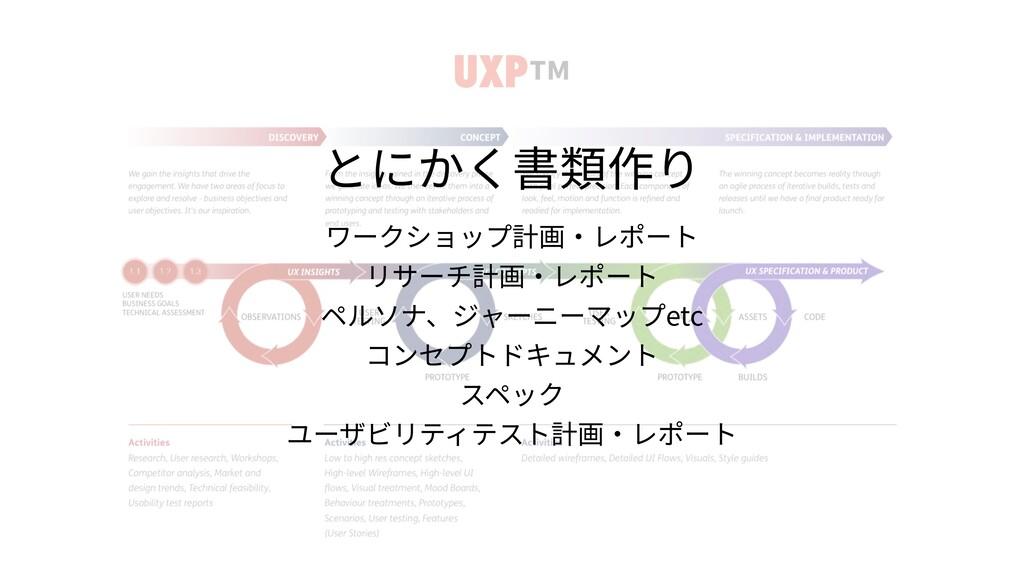 UXP™ とにかく書類作り ワークショップ計画・レポート リサーチ計画・レポート ペルソナ、ジ...