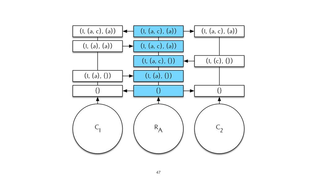 RA {} (1, {a}, {}) (1, {a, c}, {}) (1, {a, c}, ...