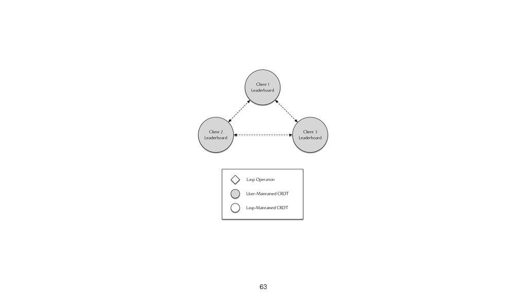 Client 1 Leaderboard Client 3 Leaderboard Clien...