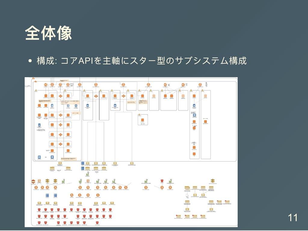 全体像 構成: コアAPI を主軸にスター型のサブシステム構成 11