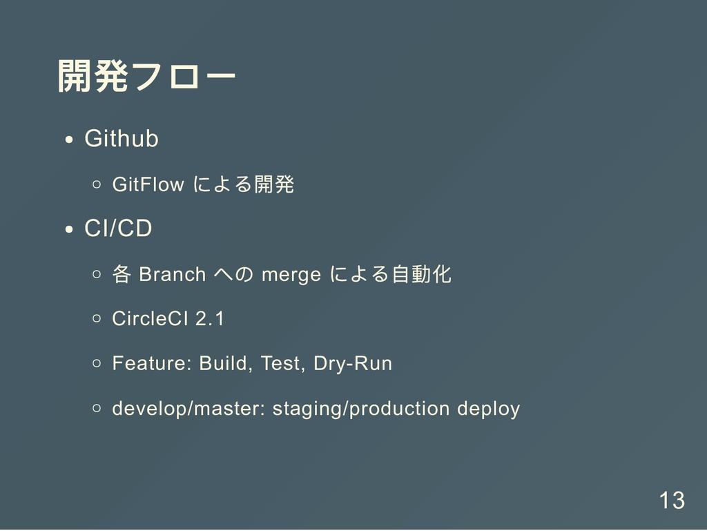 開発フロー Github GitFlow による開発 CI/CD 各 Branch への me...