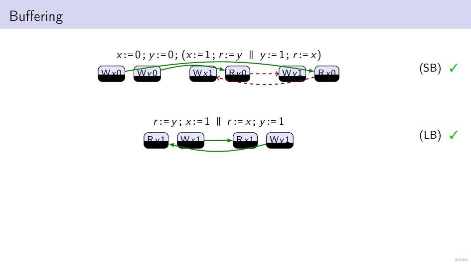 32/61 Buffering x:= 0; y:= 0; (x:= 1; r:= y | | ...