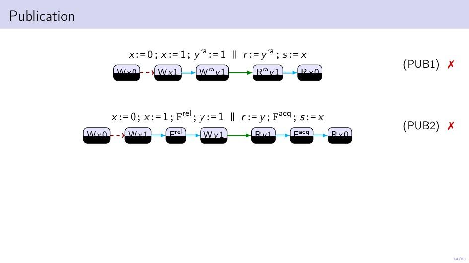 34/61 Publication x:= 0; x:= 1; yra:= 1 | | r:=...