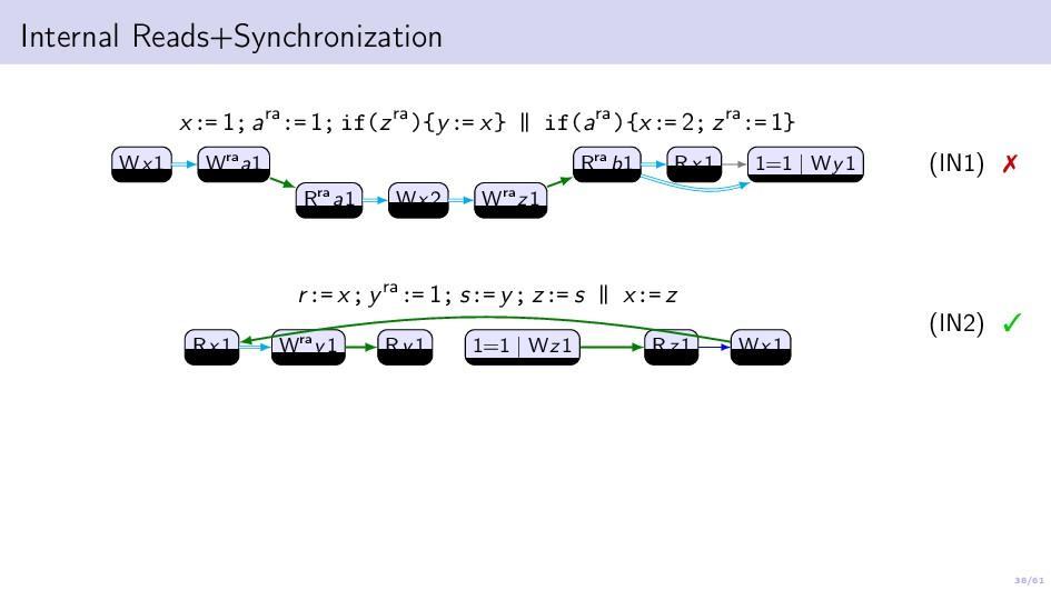 38/61 Internal Reads+Synchronization x:= 1; ara...