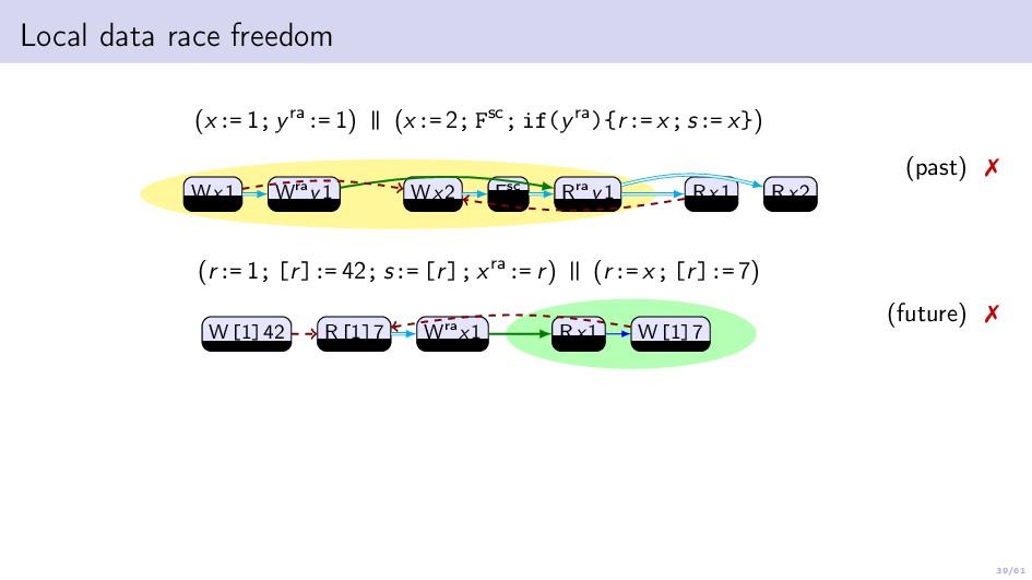 39/61 Local data race freedom (x:= 1; yra:= 1) ...