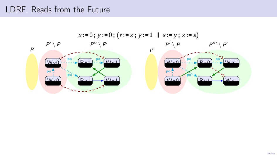 55/61 LDRF: Reads from the Future x:= 0; y:= 0;...