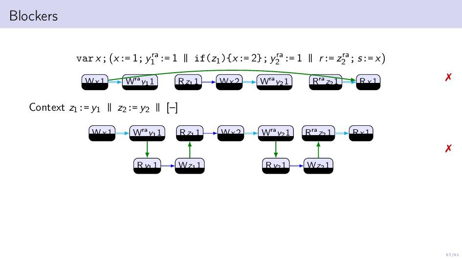 57/61 Blockers var x; (x:= 1; yra 1 := 1 | | if...