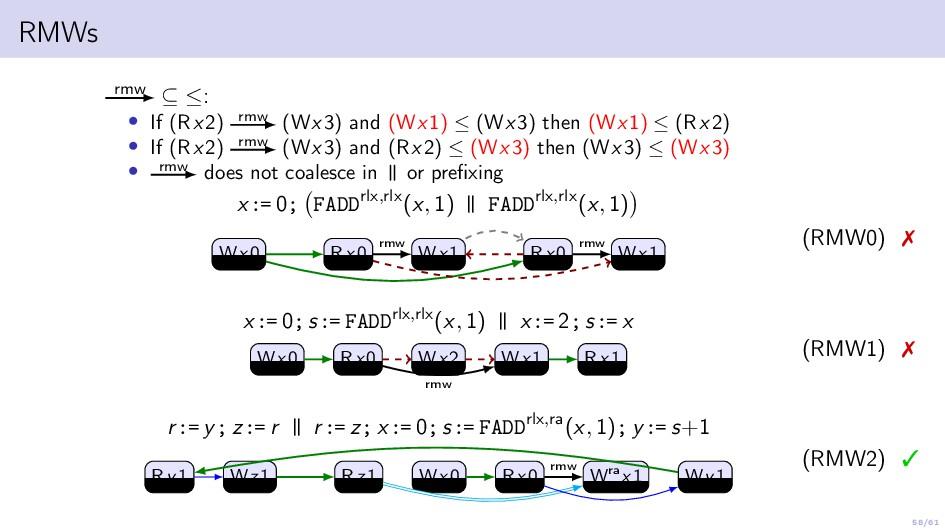 58/61 RMWs rmw ⊆ ≤: • If (Rx2) rmw (Wx3) and (W...