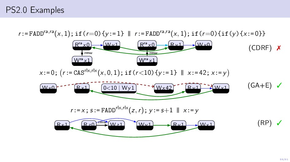 59/61 PS2.0 Examples r:= FADDra,ra(x, 1); if(r=...