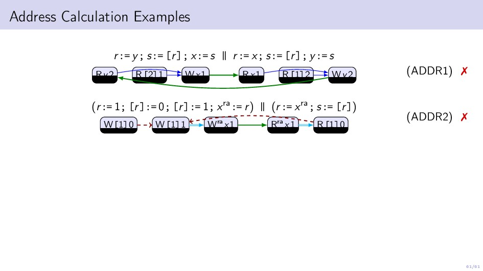 61/61 Address Calculation Examples r:= y; s:= [...