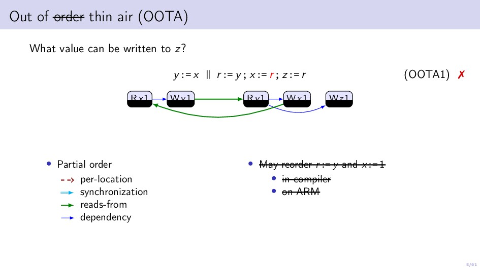5/61 Out of order thin air (OOTA) What value ca...
