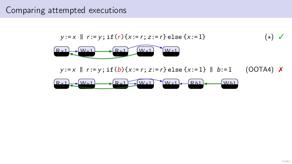 10/61 Comparing attempted executions y:= x | | ...