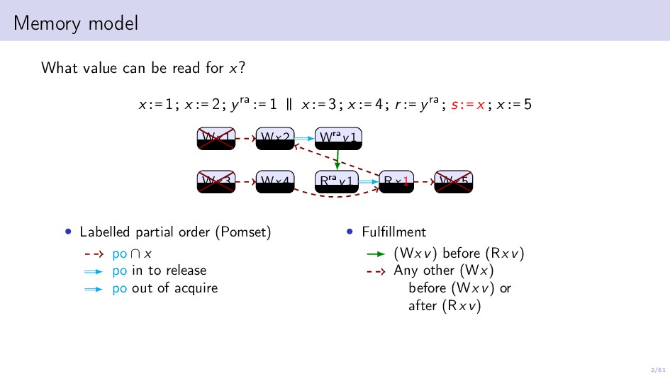 2/61 Memory model What value can be read for x?...
