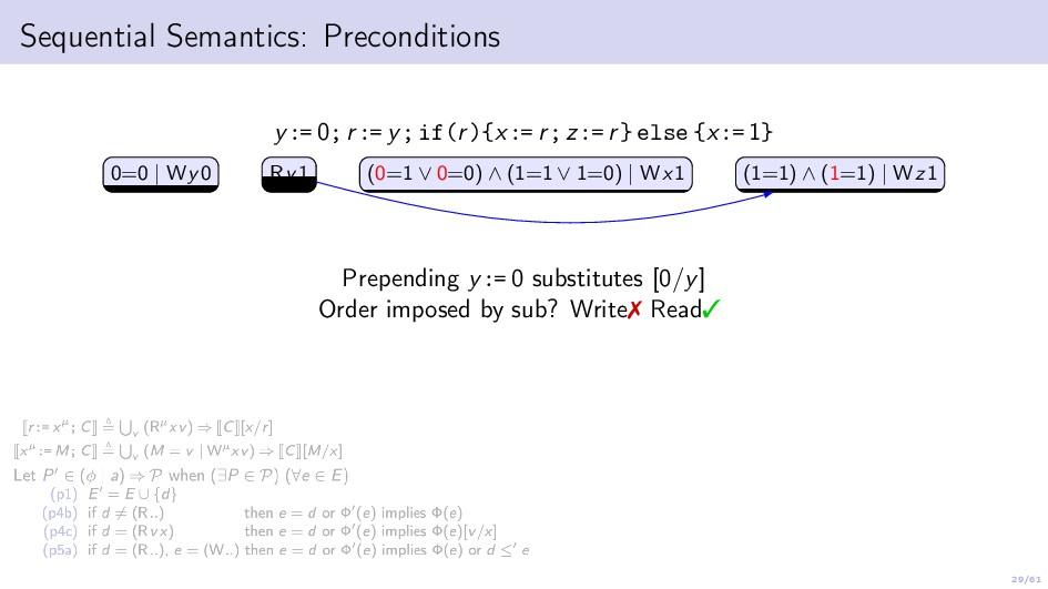 29/61 Sequential Semantics: Preconditions y:= 0...