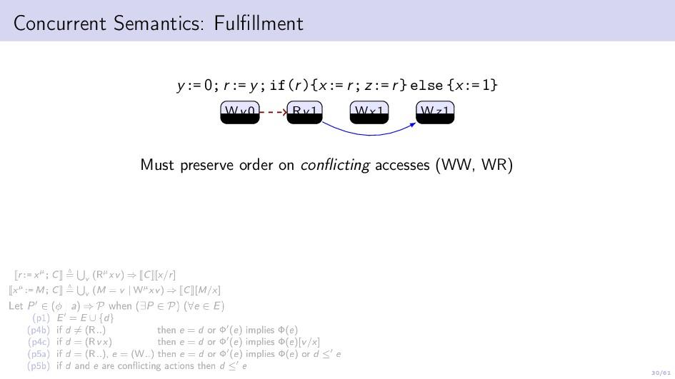 30/61 Concurrent Semantics: Fulfillment y:= 0; r...