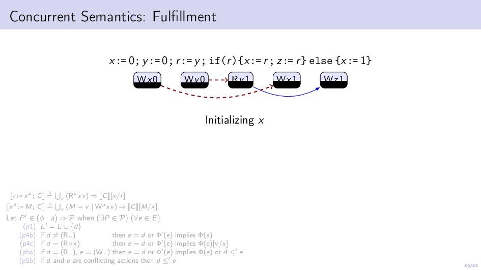 30/61 Concurrent Semantics: Fulfillment x:= 0; y...