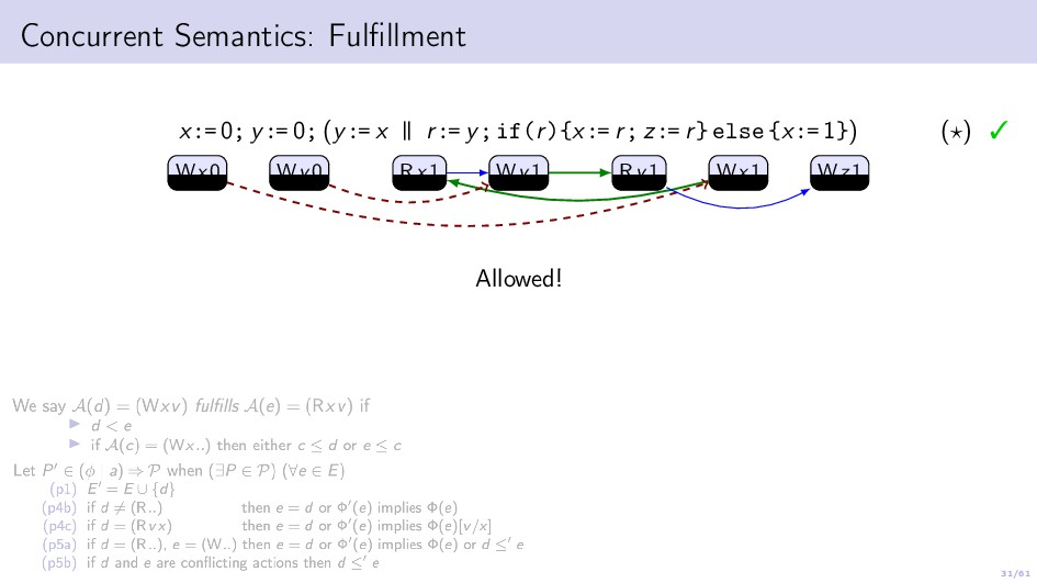 31/61 Concurrent Semantics: Fulfillment x:= 0; y...