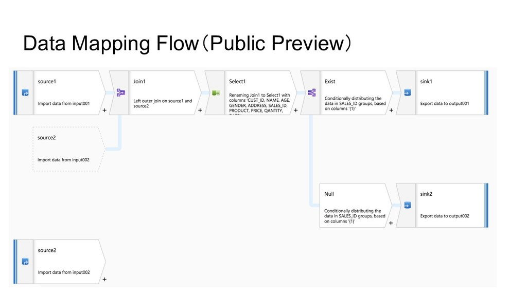 Data Mapping Flow(Public Preview)