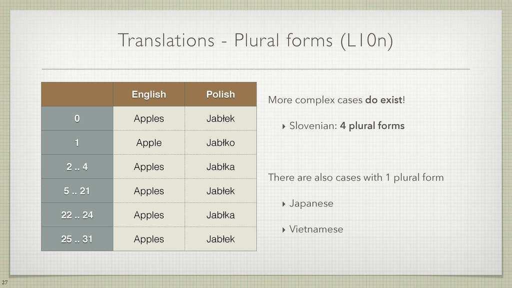 Translations - Plural forms (L10n) 27 English P...