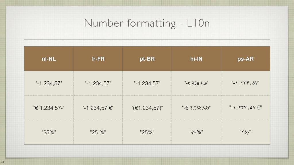 Number formatting - L10n 31 nl-NL fr-FR pt-BR h...