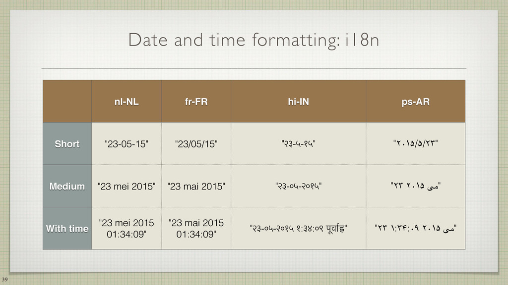 Date and time formatting: i18n 39 nl-NL fr-FR h...
