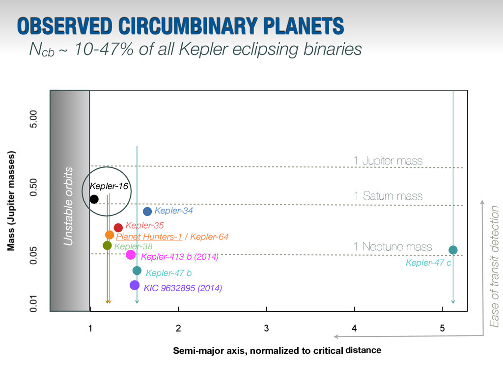 1 Neptune mass OBSERVED CIRCUMBINARY PLANETS Ke...