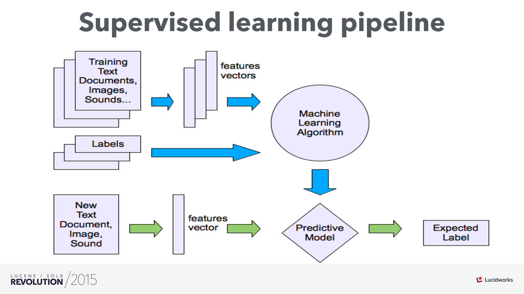 Supervised learning pipeline