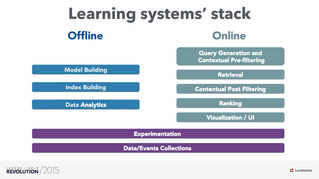 Learning systems' stack Visualization / UI Retr...