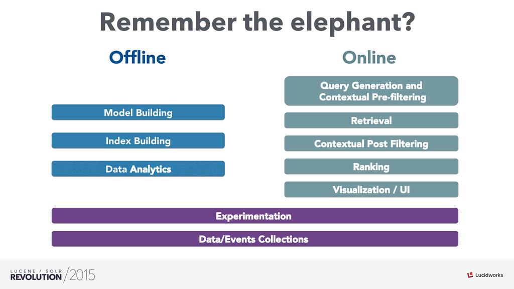 Remember the elephant? Visualization / UI Retri...