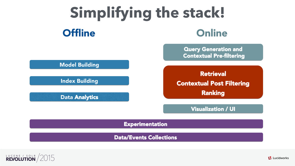 Simplifying the stack! Visualization / UI Query...