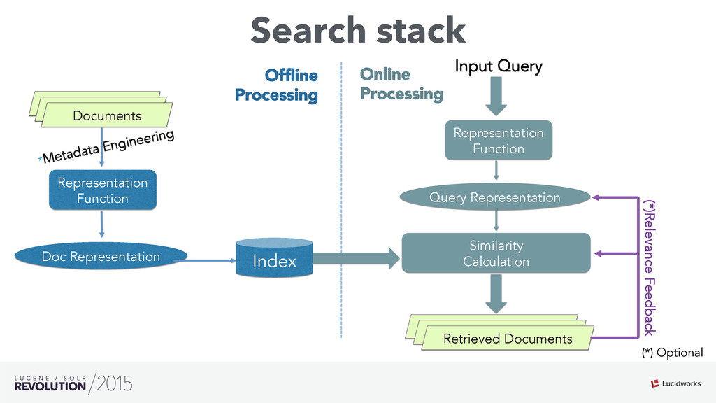 Search stack Matched Hits Representation Functi...