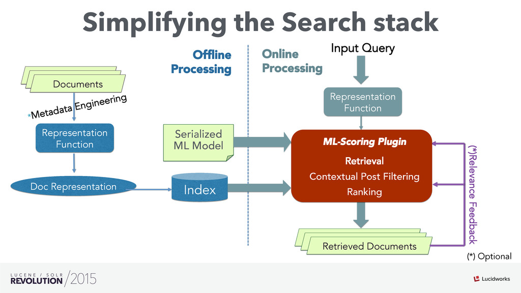 Simplifying the Search stack Matched Hits Repre...