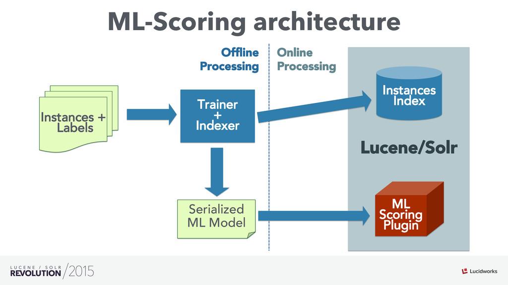ML-Scoring architecture Lucene/Solr Instances +...