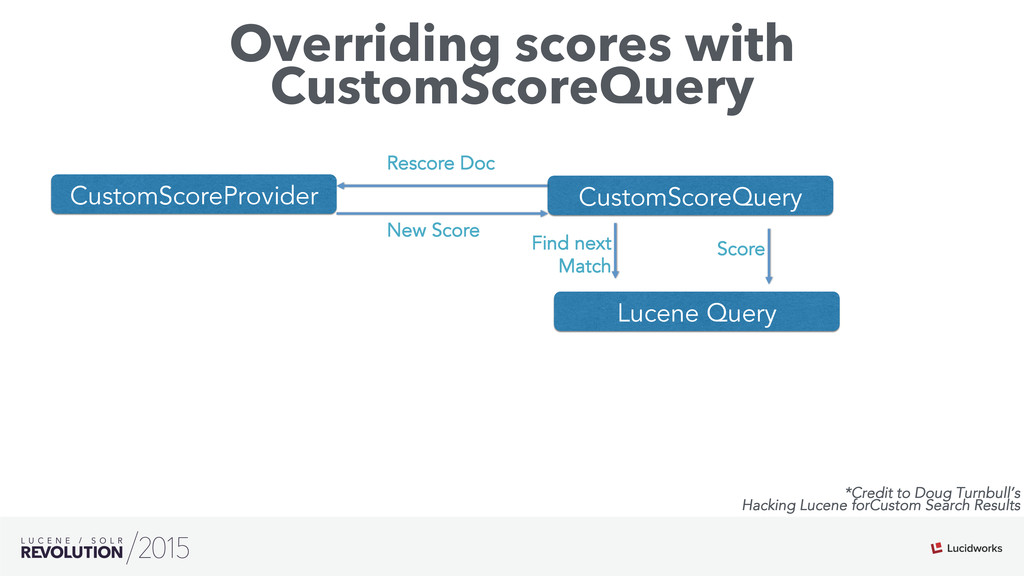 Overriding scores with CustomScoreQuery CustomS...