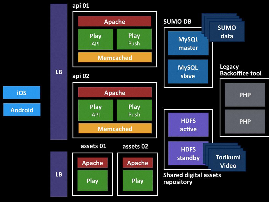 MySQL  slave HDFS  ac6ve PHP Play  API...