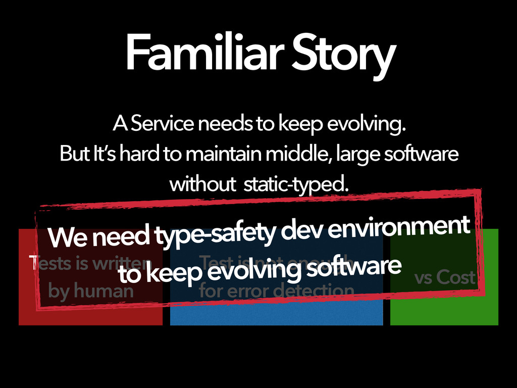 Familiar Story A Service needs to keep evolving...