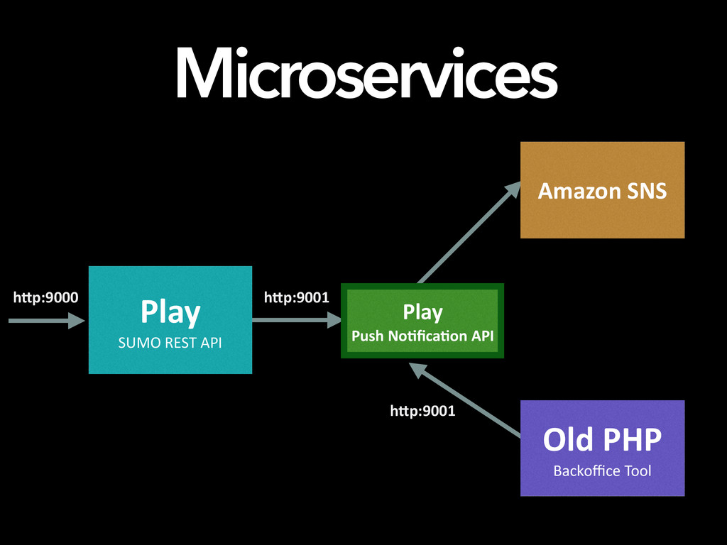 Microservices Play	