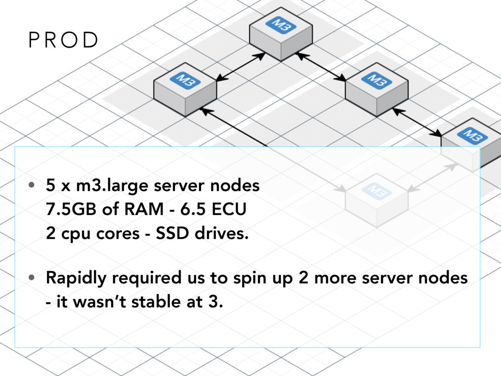 P R O D • 5 x m3.large server nodes