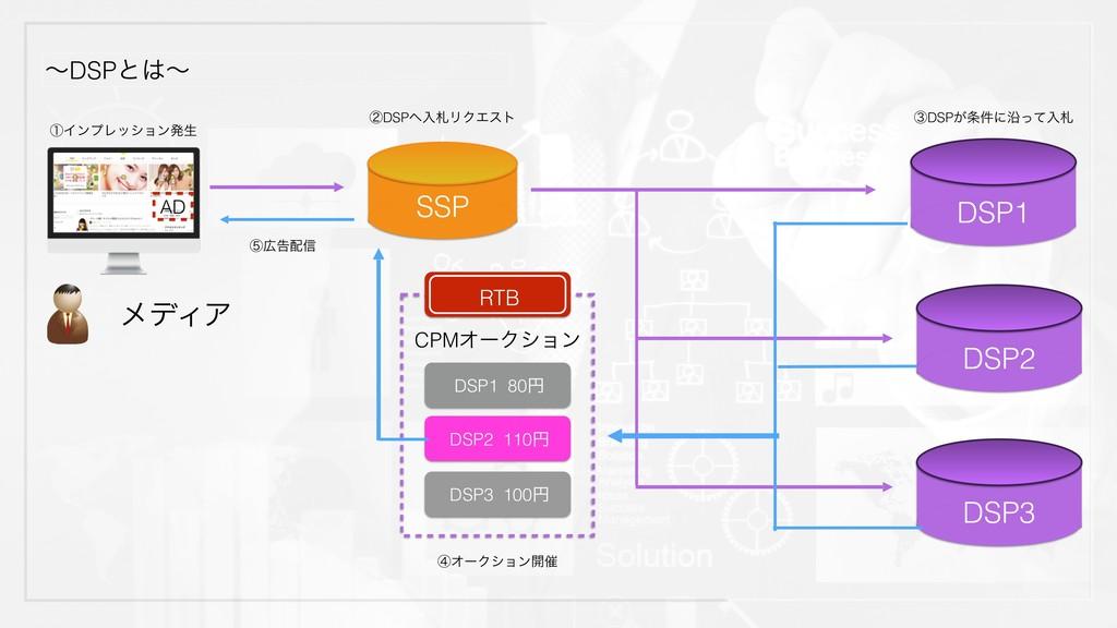 ʙDSPͱʙ AD SSP DSP1 DSP3 DSP2 ϝσΟΞ RTB CPMΦʔΫγϣ...