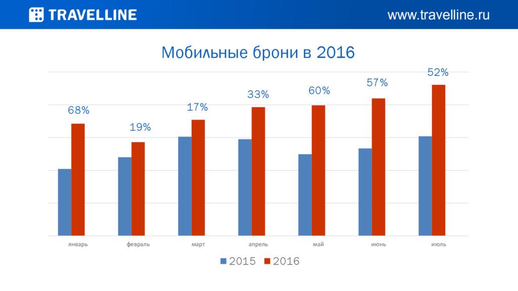 Мобильные брони в 2016 68% 19% 17% 33% 60% 57% ...