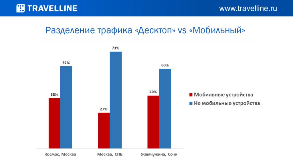 Разделение трафика «Десктоп» vs «Мобильный»