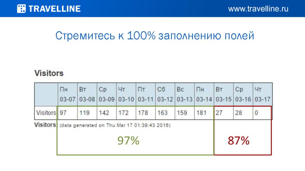 97% 87% Стремитесь к 100% заполнению полей