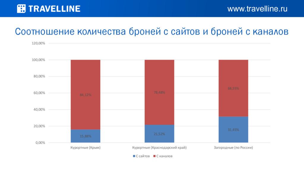 Соотношение количества броней с сайтов и броней...