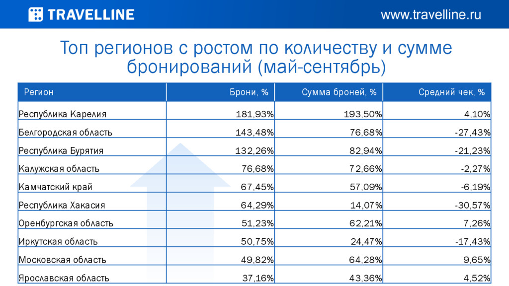 Регион Брони, % Сумма броней, % Средний чек, % ...